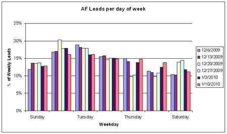 AF leads per day