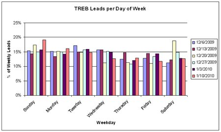 TREB leads per day